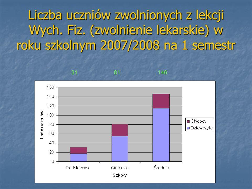 Liczba uczniów zwolnionych z lekcji Wych. Fiz. (zwolnienie lekarskie) w roku szkolnym 2007/2008 na 1 semestr 31 81 146