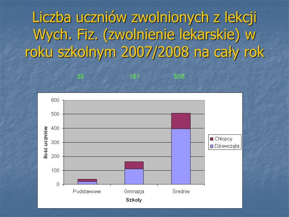 Liczba uczniów zwolnionych z lekcji Wych. Fiz. (zwolnienie lekarskie) w roku szkolnym 2007/2008 na cały rok 38 161 506