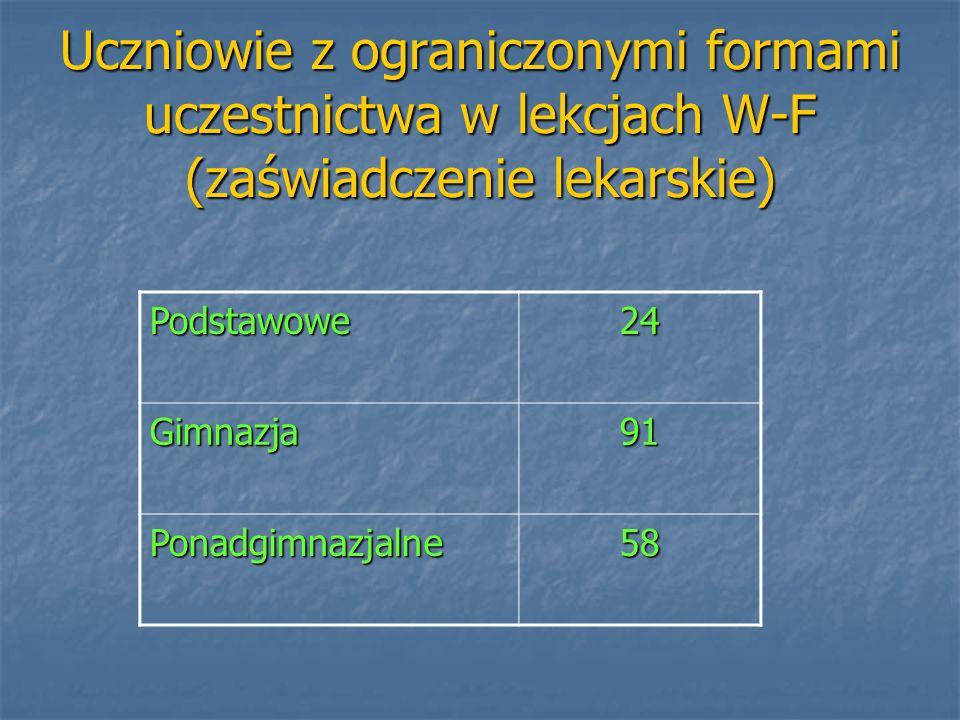 Uczniowie z ograniczonymi formami uczestnictwa w lekcjach W-F (zaświadczenie lekarskie) Podstawowe24 Gimnazja91 Ponadgimnazjalne58