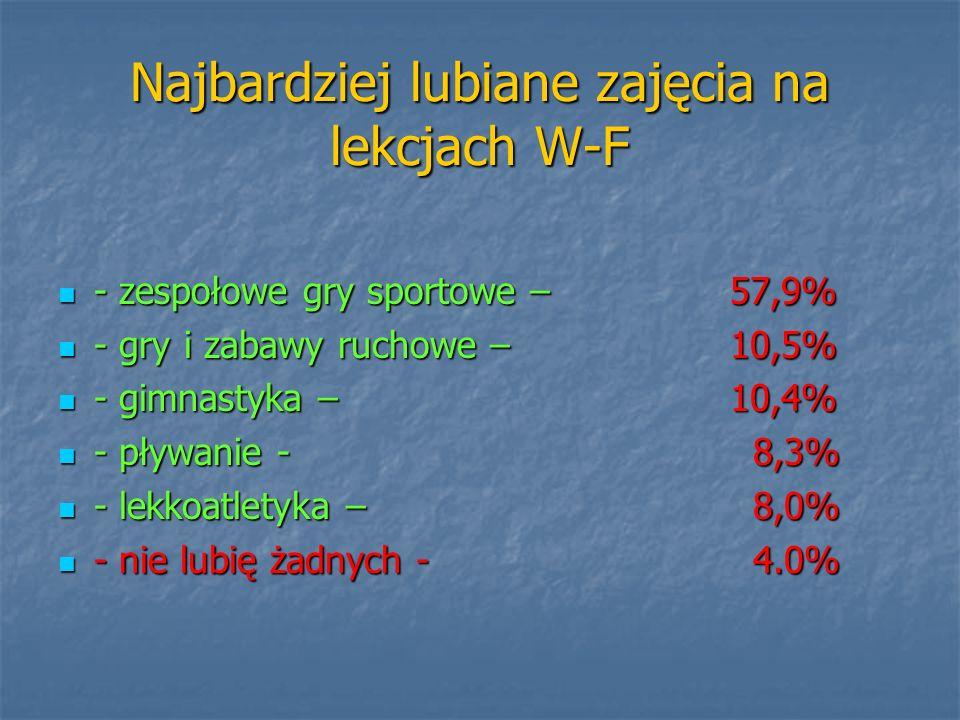 Najbardziej lubiane zajęcia na lekcjach W-F - zespołowe gry sportowe – 57,9% - zespołowe gry sportowe – 57,9% - gry i zabawy ruchowe – 10,5% - gry i z