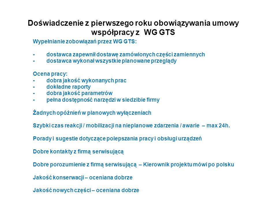 Doświadczenie z pierwszego roku obowiązywania umowy współpracy z WG GTS Wypełnianie zobowiązań przez WG GTS: -dostawca zapewnił dostawę zamówionych części zamiennych -dostawca wykonał wszystkie planowane przeglądy Ocena pracy: -dobra jakość wykonanych prac -dokładne raporty -dobra jakość parametrów -pełna dostępność narzędzi w siedzibie firmy ostępne w siedzibie Żadnych opóźnień w planowych wyłączeniach Szybki czas reakcji / mobilizacji na nieplanowe zdarzenia / awarie – max 24h.