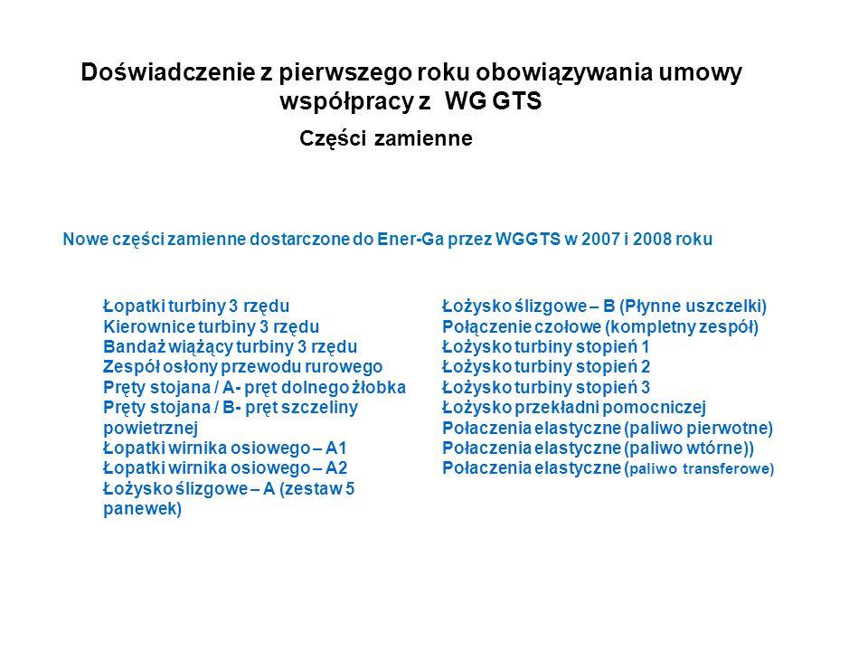 Doświadczenie z pierwszego roku obowiązywania umowy współpracy z WG GTS Części zamienne Nowe części zamienne dostarczone do Ener-Ga przez WGGTS w 2007