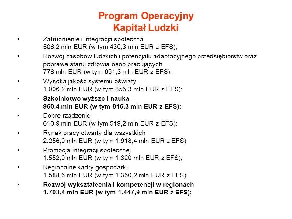 Program Operacyjny Kapitał Ludzki Zatrudnienie i integracja społeczna 506,2 mln EUR (w tym 430,3 mln EUR z EFS); Rozwój zasobów ludzkich i potencjału adaptacyjnego przedsiębiorstw oraz poprawa stanu zdrowia osób pracujących 778 mln EUR (w tym 661,3 mln EUR z EFS); Wysoka jakość systemu oświaty 1.006,2 mln EUR (w tym 855,3 mln EUR z EFS); Szkolnictwo wyższe i nauka 960,4 mln EUR (w tym 816,3 mln EUR z EFS); Dobre rządzenie 610,9 mln EUR (w tym 519,2 mln EUR z EFS); Rynek pracy otwarty dla wszystkich 2.256,9 mln EUR (w tym 1.918,4 mln EUR z EFS) Promocja integracji społecznej 1.552,9 mln EUR (w tym 1.320 mln EUR z EFS); Regionalne kadry gospodarki 1.588,5 mln EUR (w tym 1.350,2 mln EUR z EFS); Rozwój wykształcenia i kompetencji w regionach 1.703,4 mln EUR (w tym 1.447,9 mln EUR z EFS);