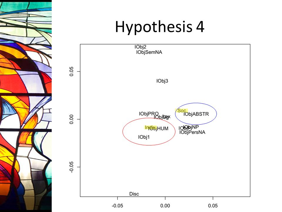 Hypothesis 4