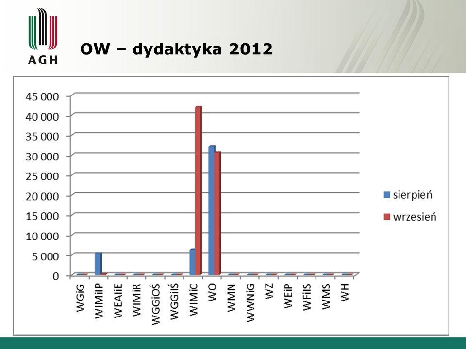 OW – dydaktyka 2012