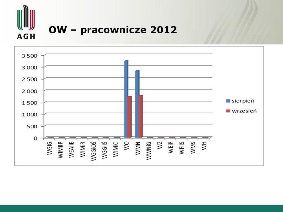 OW – pracownicze 2012