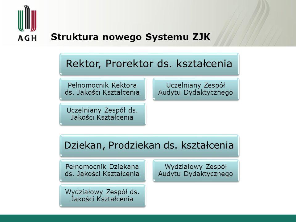 Struktura nowego Systemu ZJK Rektor, Prorektor ds. kształcenia Pełnomocnik Rektora ds. Jakości Kształcenia Uczelniany Zespół ds. Jakości Kształcenia U