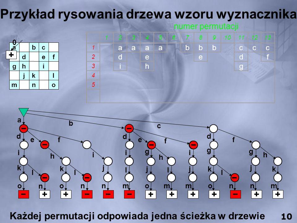 Przykład rysowania drzewa wzoru wyznacznika 12345678910111213 1 aaaabbbcccc 2 de e efddff 3 ih g higggh 4 j ljkljk 5 o mmonnm ++++-++ numer permutacji