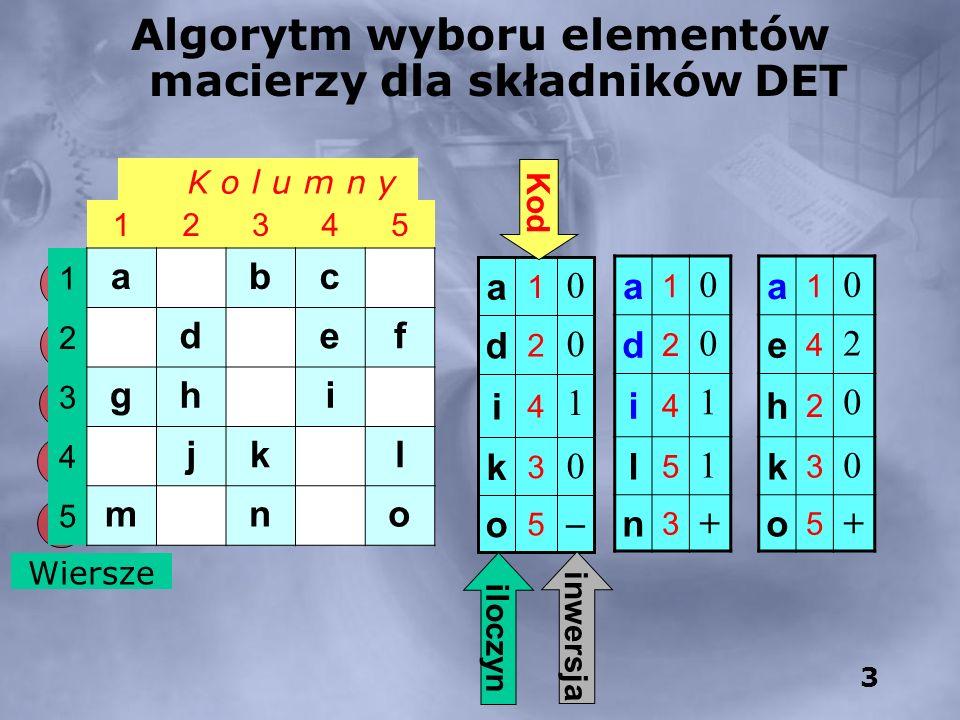 3 K o l u m n y Wiersze Algorytm wyboru elementów macierzy dla składników DET a 1 0 d 2 0 i 4 1 l 5 1 n 3 + a 1 0 e 4 2 h 2 0 k 3 0 o 5 + 5 o 0 3 k 1 4 i 0 2 d 0 1 a iloczyn Kod inwersja 12345 1 abc 2 def 3 ghi 4 jkl 5 mno