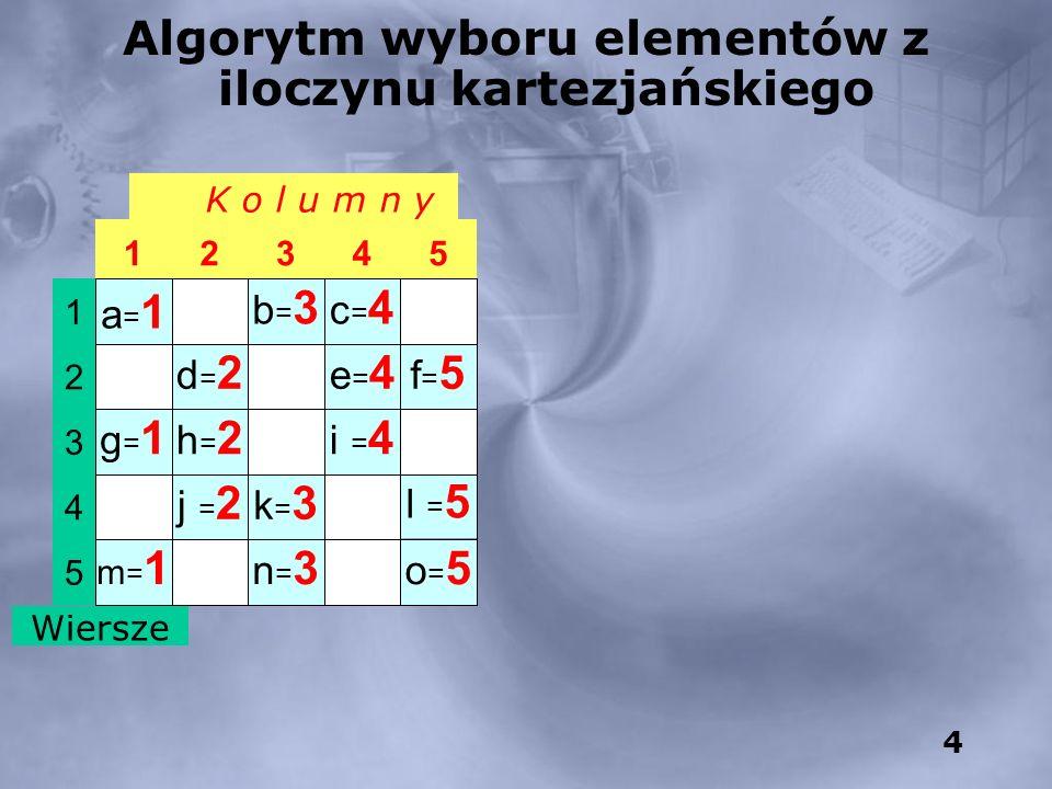 4 K o l u m n y o=5o=5 n=3n=3 m=1m=1 5 l = 5 k=3k=3 j = 2 4 i = 4 h=2h=2 g=1g=1 3 f=5f=5 e=4e=4 d=2d=2 2 c=4c=4 b=3b=3 a=1a=1 1 54321 Wiersze Algorytm wyboru elementów z iloczynu kartezjańskiego