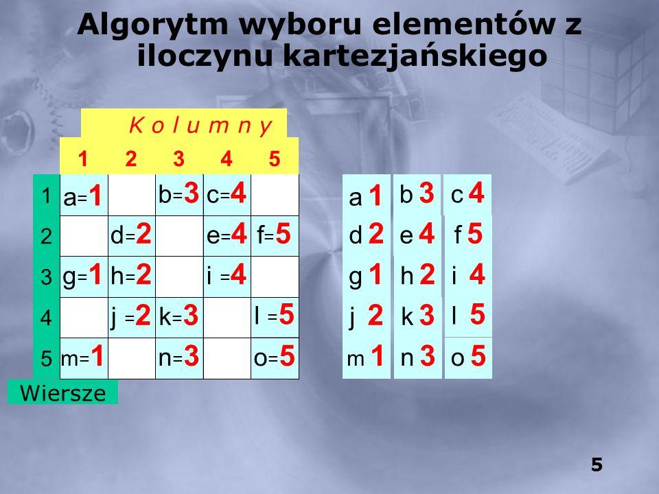 5 K o l u m n y 54321 o=5o=5 n=3n=3 m=1m=1 l = 5 k=3k=3 j = 2 i = 4 h=2h=2 g=1g=1 f=5f=5 e=4e=4 d=2d=2 c=4c=4 b=3b=3 a=1a=1 5 4 3 2 1 Wiersze Algorytm wyboru elementów z iloczynu kartezjańskiego a 1a 1 b 3b 3 c 4c 4 d 2d 2 e 4e 4 f 5f 5 h 2h 2 g 1g 1 i 4 j 2 k 3k 3 l 5 m 1m 1 n 3n 3 o 5o 5