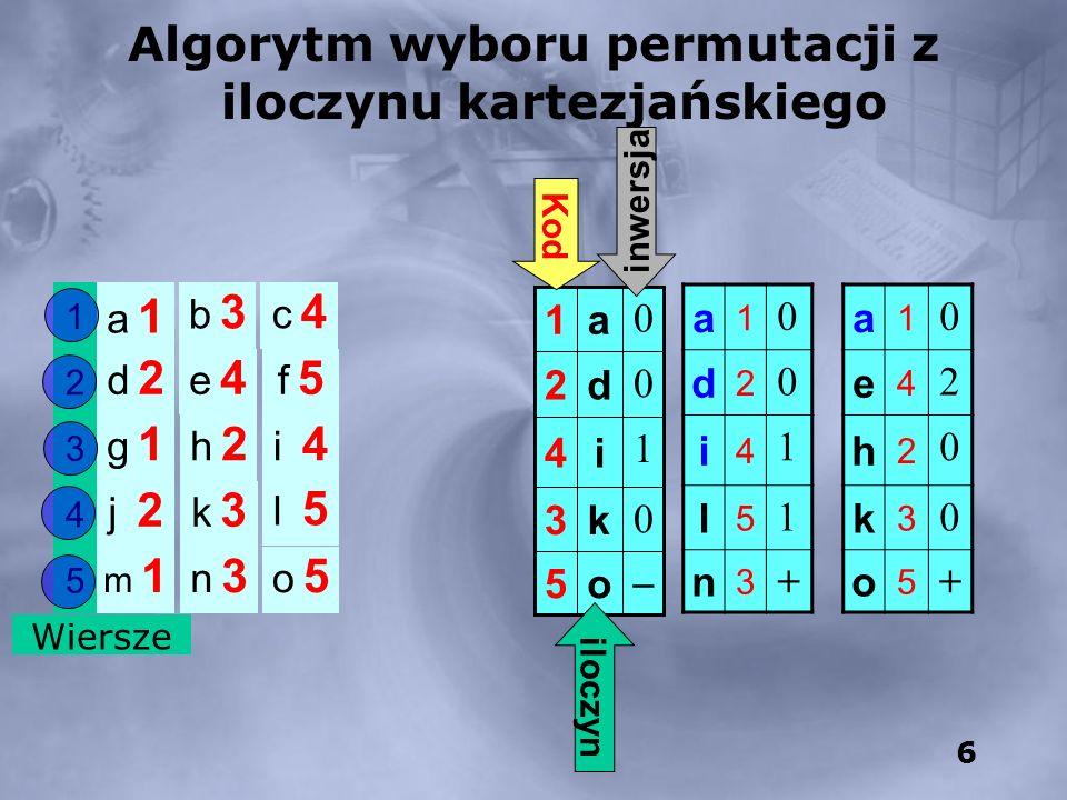 6 5 4 3 2 1 Wiersze Algorytm wyboru permutacji z iloczynu kartezjańskiego a 1a 1 b 3b 3 c 4c 4 d 2d 2 e 4e 4 f 5f 5 h 2h 2 g 1g 1 i 4 j 2 k 3k 3 l 5 m 1m 1 n 3n 3 o 5o 5 a 1 0 d 2 0 i 4 1 l 5 1 n 3 + a 1 0 e 4 2 h 2 0 k 3 0 o 5 + o5 0 k3 1 i4 0 d2 0 a1 iloczyn Kod inwersja