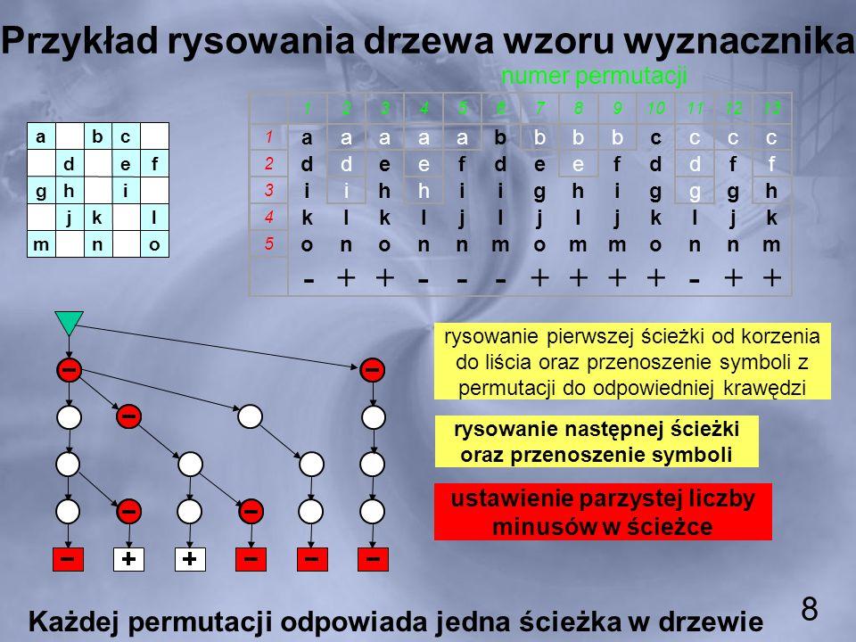 Przykład rysowania drzewa wzoru wyznacznika 12345678910111213 1 aaaaabbbbcccc 2 ddeefdeefddff 3 iihhiighigggh 4 klkljljljkljk 5 ononnmommonnm -++---++++-++ numer permutacji Każdej permutacji odpowiada jedna ścieżka w drzewie onm lkj ihg fed cba rysowanie pierwszej ścieżki od korzenia do liścia oraz przenoszenie symboli z permutacji do odpowiedniej krawędzi rysowanie następnej ścieżki oraz przenoszenie symboli ustawienie parzystej liczby minusów w ścieżce 8