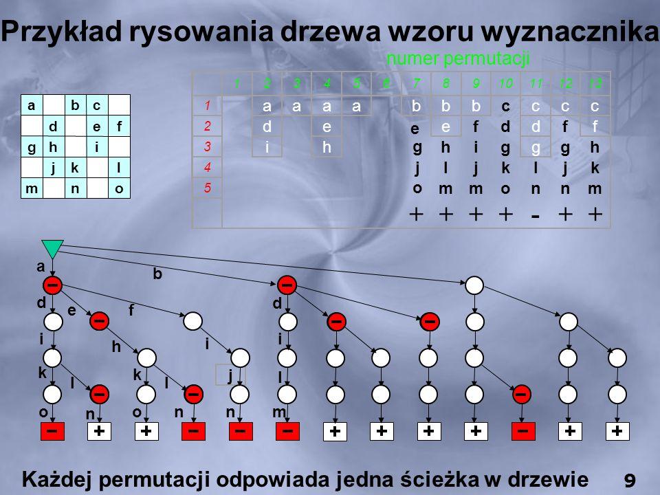 Przykład rysowania drzewa wzoru wyznacznika 12345678910111213 1 aaaabbbcccc 2 de e efddff 3 ih g higggh 4 j ljkljk 5 o mmonnm ++++-++ numer permutacji Każdej permutacji odpowiada jedna ścieżka w drzewie onm lkj ihg fed cba 9