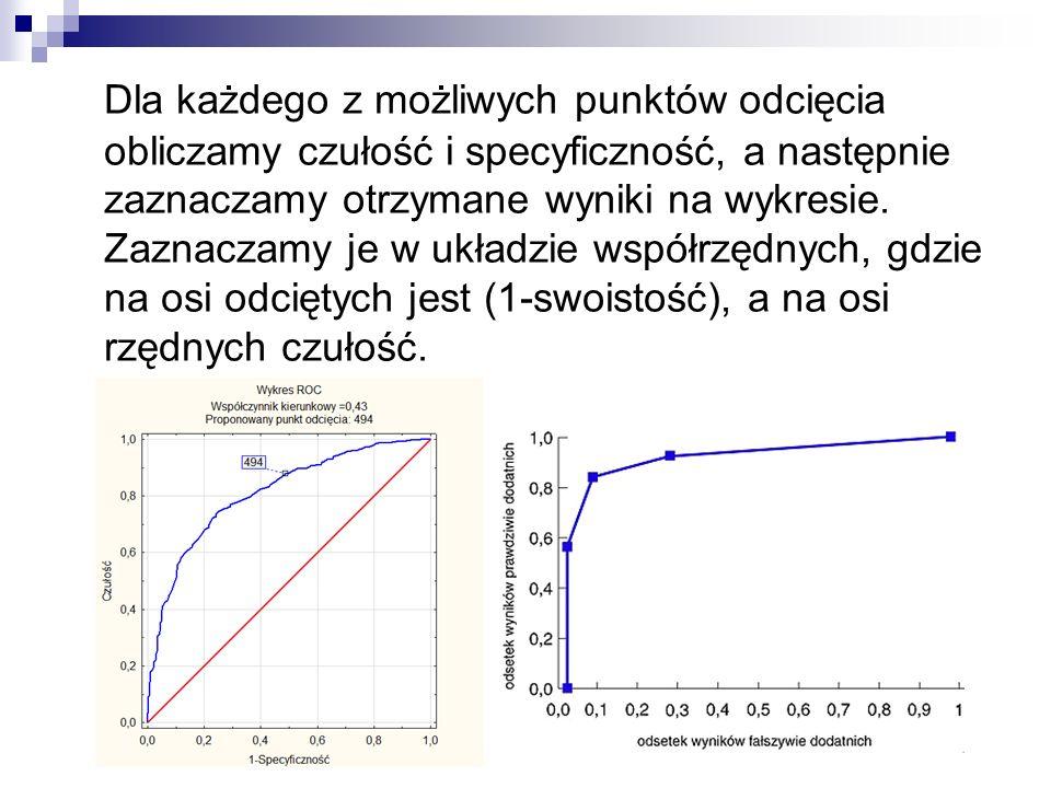 Dla każdego z możliwych punktów odcięcia obliczamy czułość i specyficzność, a następnie zaznaczamy otrzymane wyniki na wykresie. Zaznaczamy je w układ