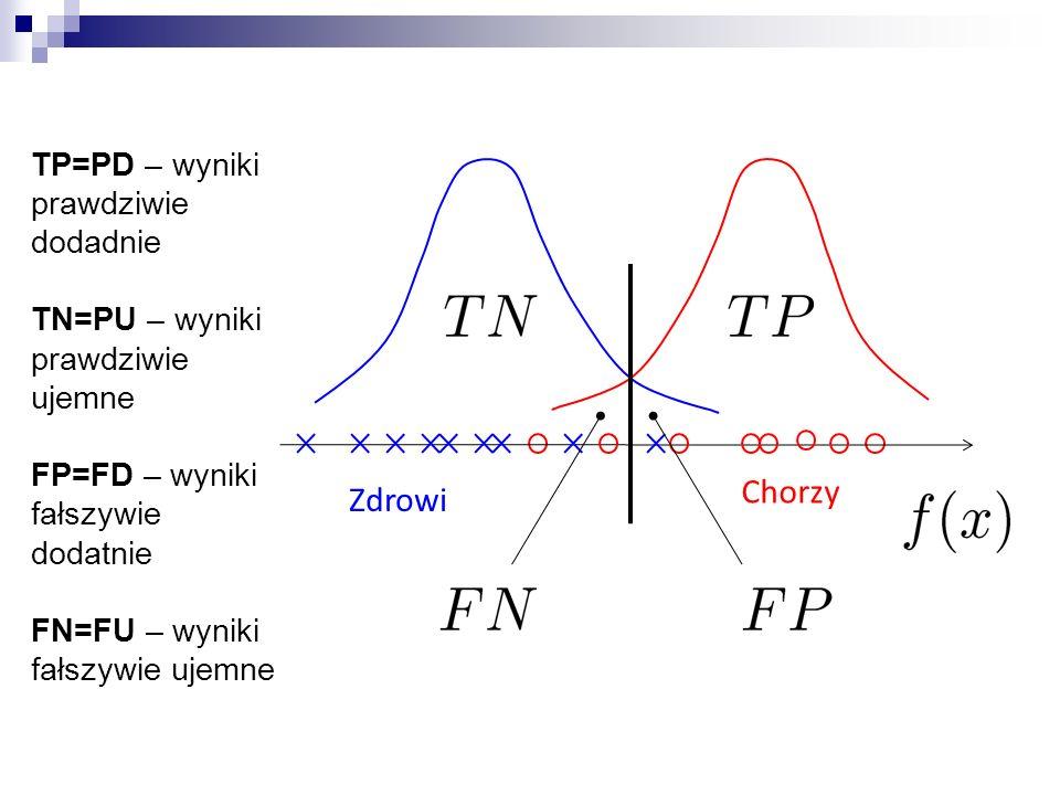 Chorzy Zdrowi TP=PD – wyniki prawdziwie dodadnie TN=PU – wyniki prawdziwie ujemne FP=FD – wyniki fałszywie dodatnie FN=FU – wyniki fałszywie ujemne