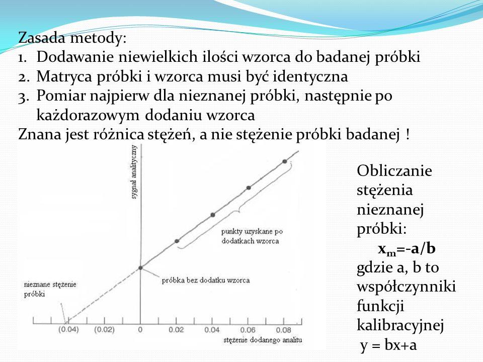 Zasada metody: 1.Dodawanie niewielkich ilości wzorca do badanej próbki 2.Matryca próbki i wzorca musi być identyczna 3.Pomiar najpierw dla nieznanej p