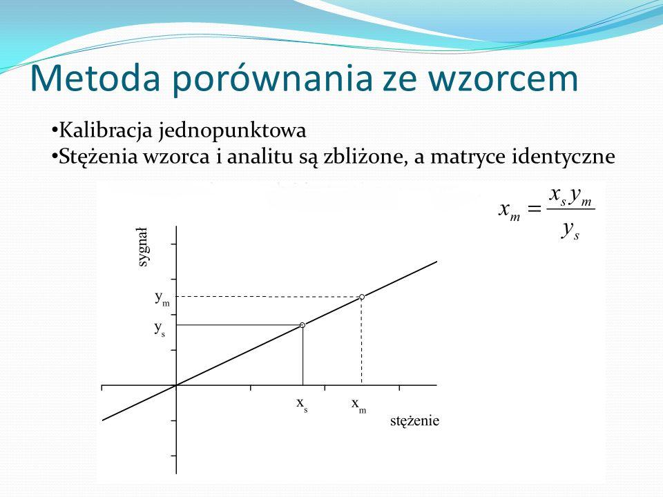 Metoda porównania ze wzorcem Kalibracja jednopunktowa Stężenia wzorca i analitu są zbliżone, a matryce identyczne