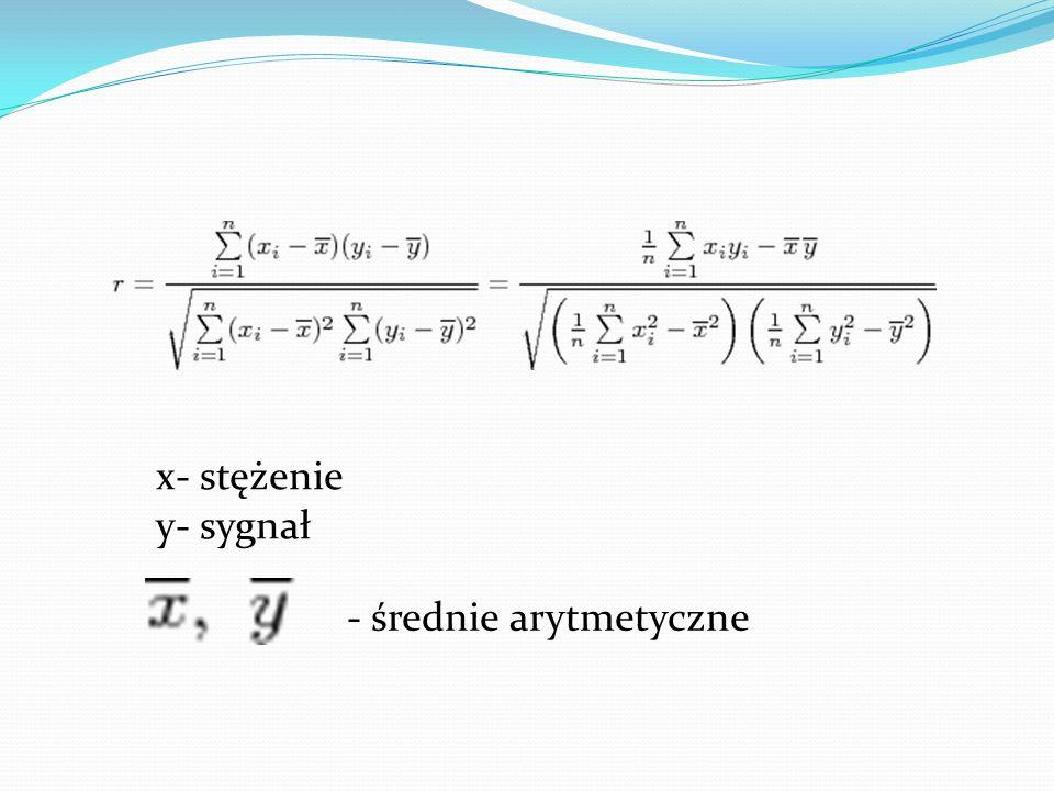 x- stężenie y- sygnał - średnie arytmetyczne