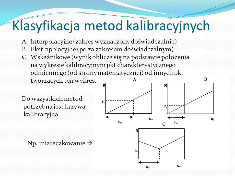 Klasyfikacja metod kalibracyjnych Do wszystkich metod potrzebna jest krzywa kalibracyjna. Np. miareczkowanie A.Interpolacyjne (zakres wyznaczony doświ