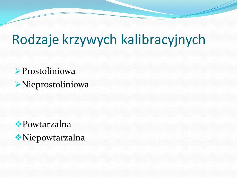 Rodzaje krzywych kalibracyjnych Prostoliniowa Nieprostoliniowa Powtarzalna Niepowtarzalna