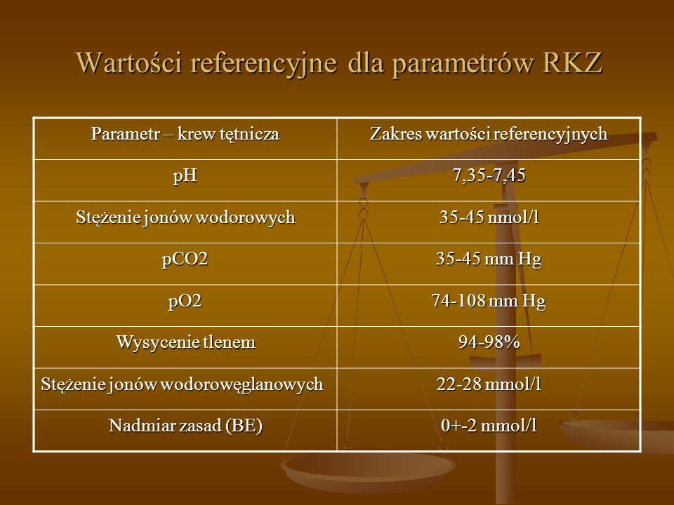 Wartości referencyjne dla parametrów RKZ Parametr – krew tętnicza Zakres wartości referencyjnych pH7,35-7,45 Stężenie jonów wodorowych 35-45 nmol/l pC