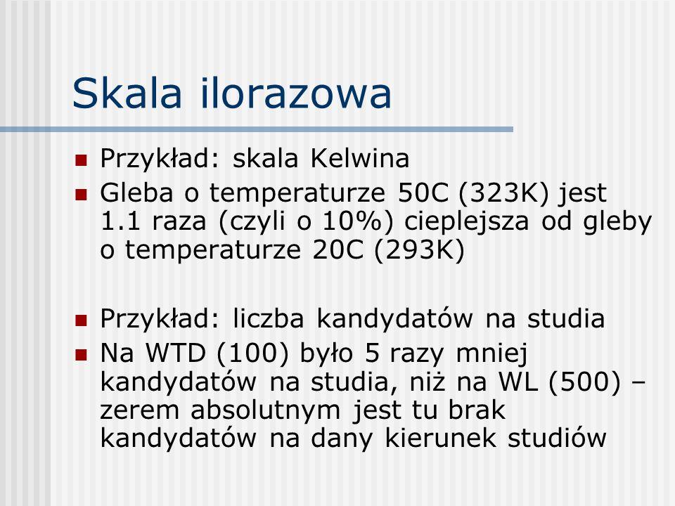 Skala ilorazowa Przykład: skala Kelwina Gleba o temperaturze 50C (323K) jest 1.1 raza (czyli o 10%) cieplejsza od gleby o temperaturze 20C (293K) Przy