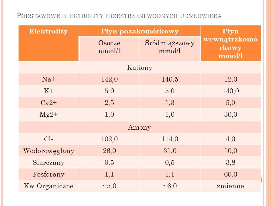 P ODSTAWOWE ELEKTROLITY PRZESTRZENI WODNYCH U CZŁOWIEKA ElektrolityPłyn pozakomórkowyPłyn wewnątrzkomó rkowy mmol/l Osocze mmol/l Śródmiąższowy mmol/l