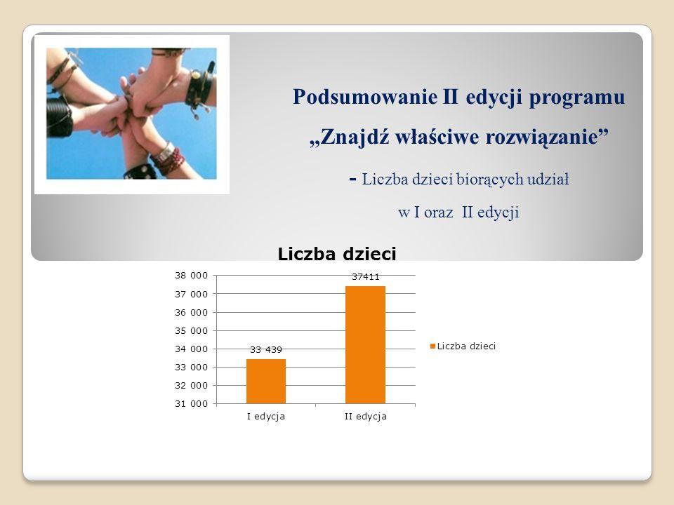 Podsumowanie II edycji programu Znajdź właściwe rozwiązanie - Liczba dzieci biorących udział w I oraz II edycji
