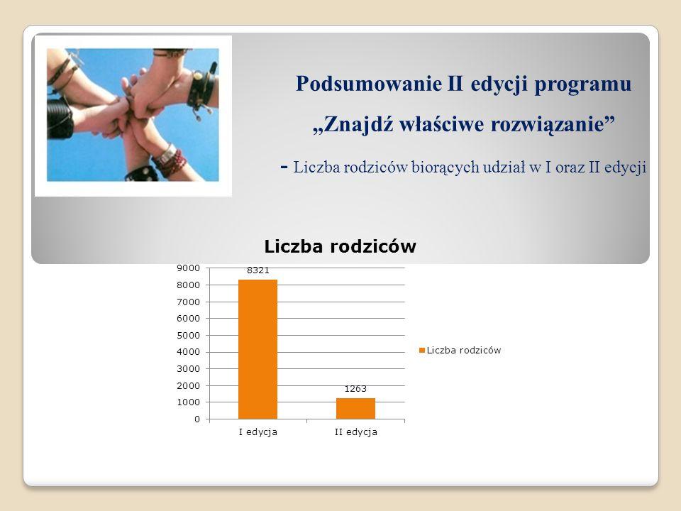 Podsumowanie II edycji programu Znajdź właściwe rozwiązanie - Liczba rodziców biorących udział w I oraz II edycji