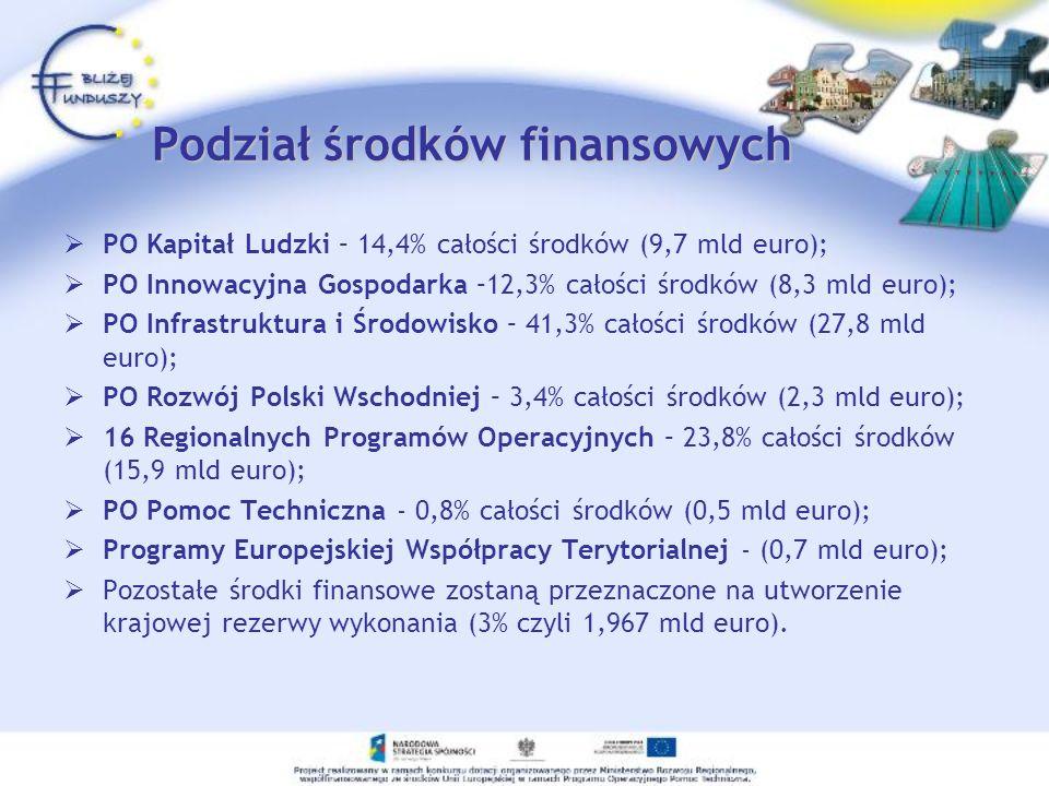 Podział środków finansowych PO Kapitał Ludzki – 14,4% całości środków (9,7 mld euro); PO Innowacyjna Gospodarka –12,3% całości środków (8,3 mld euro);