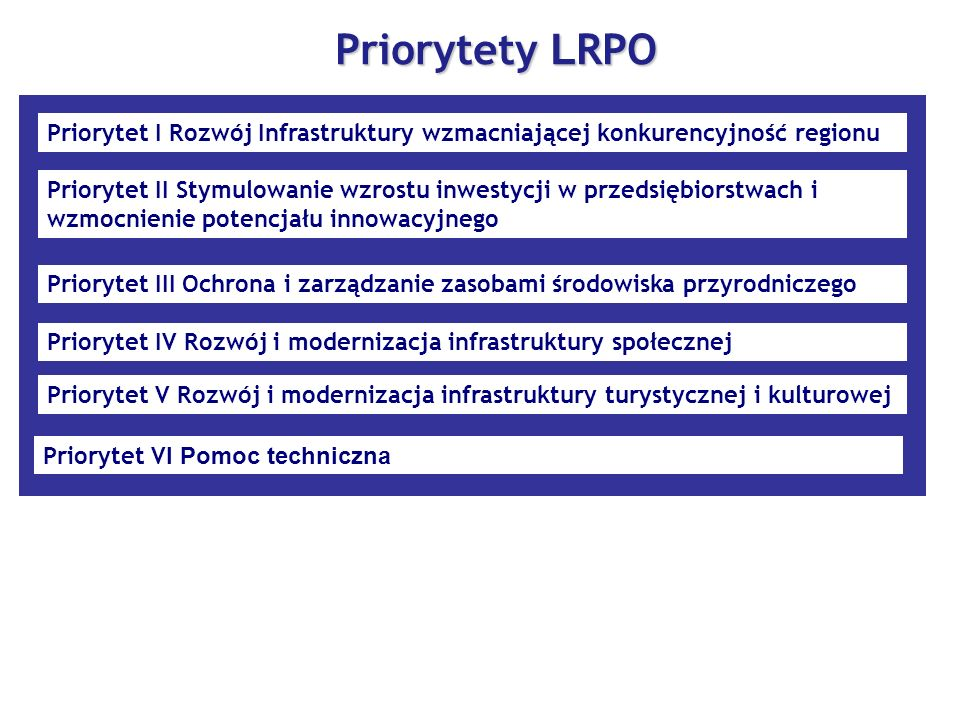 Priorytety L RPO Priorytet I Rozwój Infrastruktury wzmacniającej konkurencyjność regionu Priorytet II Stymulowanie wzrostu inwestycji w przedsiębiorst