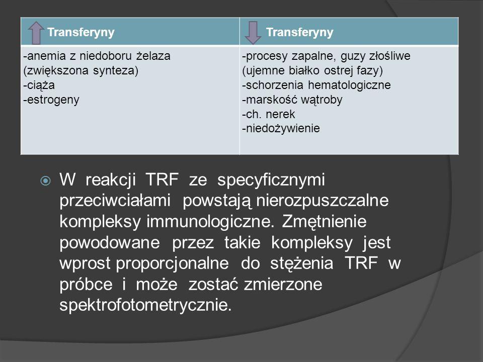Transferyny -anemia z niedoboru żelaza (zwiększona synteza) -ciąża -estrogeny -procesy zapalne, guzy złośliwe (ujemne białko ostrej fazy) -schorzenia