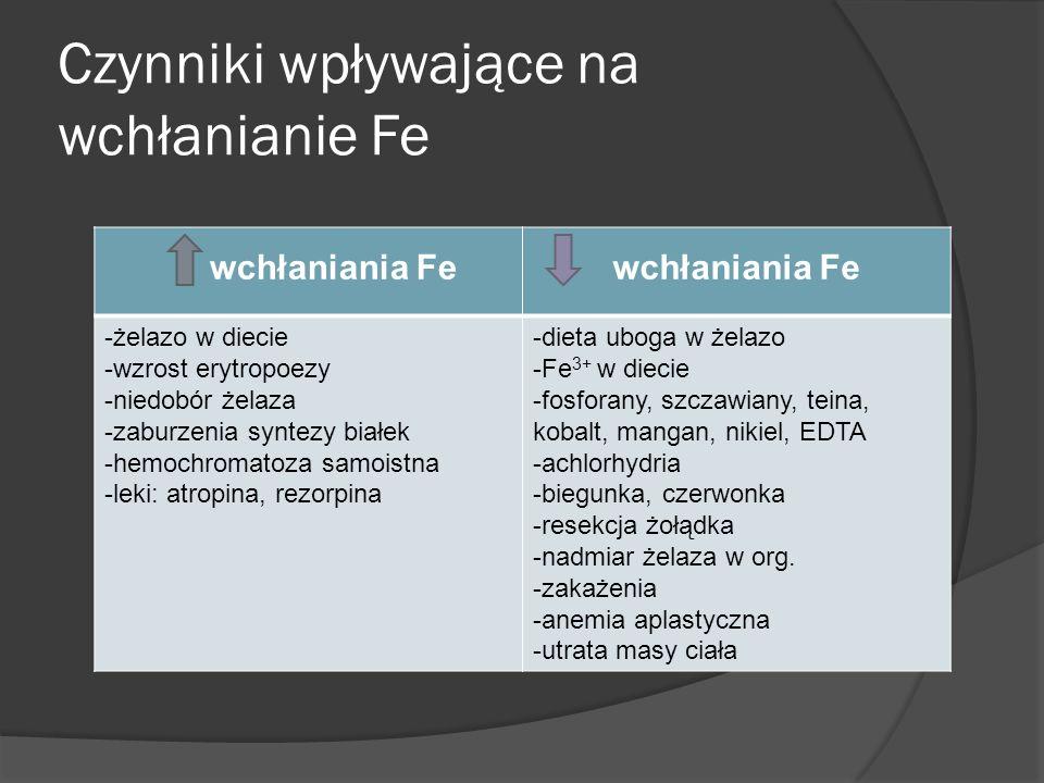 Czynniki wpływające na wchłanianie Fe wchłaniania Fe -żelazo w diecie -wzrost erytropoezy -niedobór żelaza -zaburzenia syntezy białek -hemochromatoza