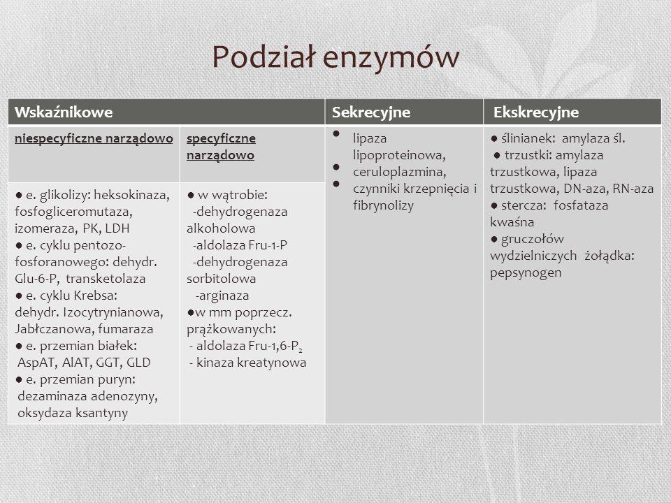 Podział enzymów WskaźnikoweSekrecyjne Ekskrecyjne niespecyficzne narządowospecyficzne narządowo lipaza lipoproteinowa, ceruloplazmina, czynniki krzepn