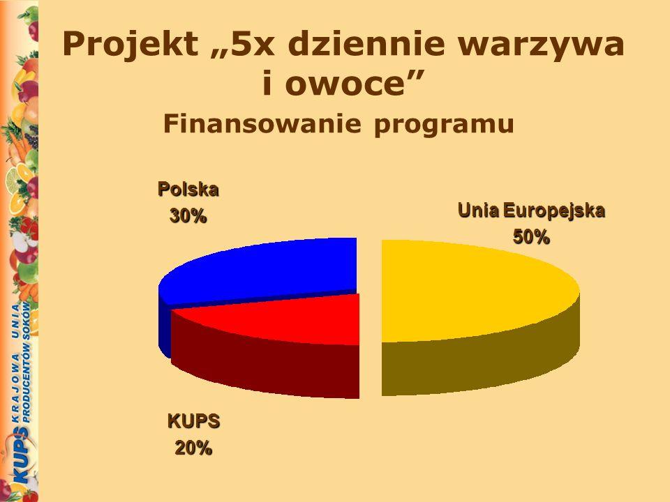 Projekt 5x dziennie warzywa i owoce Unia Europejska 50% KUPS20% Polska30% Finansowanie programu