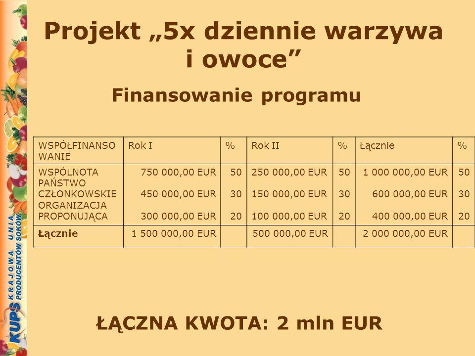 Projekt 5x dziennie warzywa i owoce Finansowanie programu ŁĄCZNA KWOTA: 2 mln EUR WSPÓŁFINANSO WANIE Rok I%Rok II%Łącznie% WSPÓLNOTA PAŃSTWO CZŁONKOWS