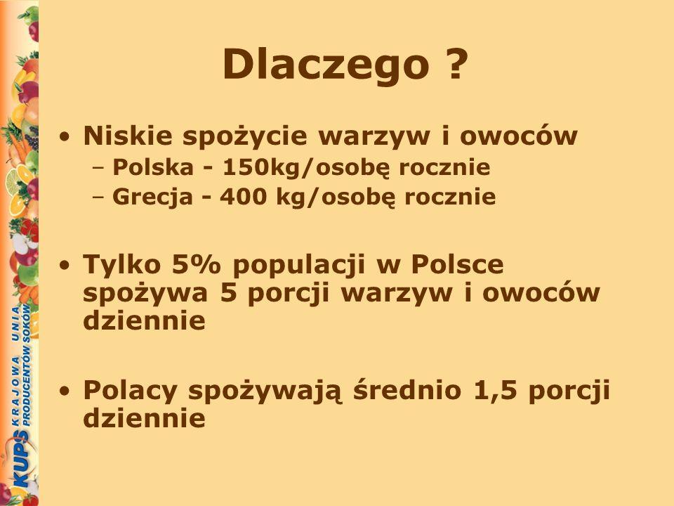 Dlaczego ? Niskie spożycie warzyw i owoców –Polska - 150kg/osobę rocznie –Grecja - 400 kg/osobę rocznie Tylko 5% populacji w Polsce spożywa 5 porcji w