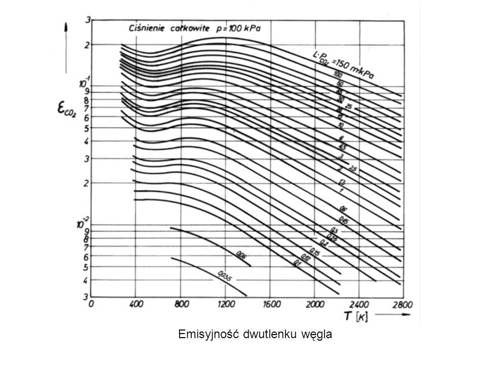 Emisyjność dwutlenku węgla