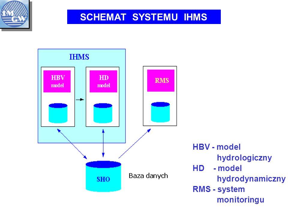 HBV - model hydrologiczny HD - model hydrodynamiczny RMS - system monitoringu SCHEMAT SYSTEMU IHMS