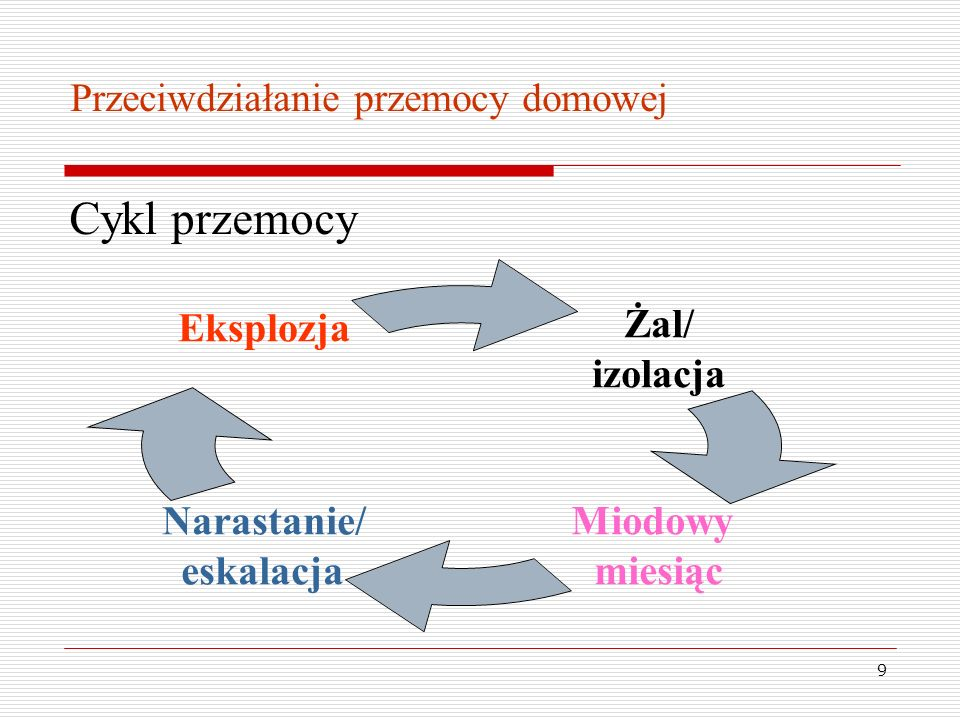 9 Cykl przemocy Żal/ izolacja Miodowy miesiąc Narastanie/ eskalacja Eksplozja