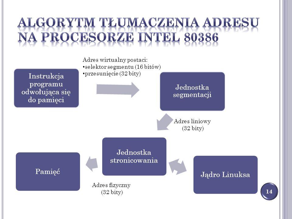 Instrukcja programu odwołująca się do pamięci Jednostka s egmentacji Jednostka stronicowania PamięćJądro Linuksa 14 Adres wirtualny postaci: selektor