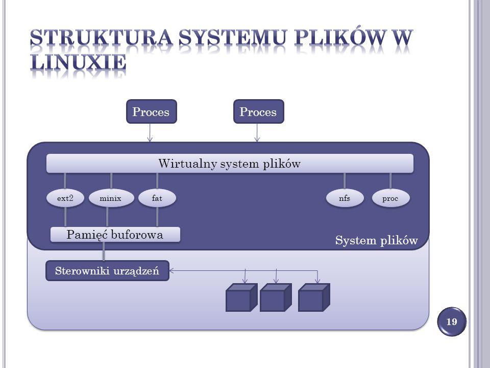 19 System plików Wirtualny system plików ext2 minix fat nfs proc Pamięć buforowa Sterowniki urządzeń Proces