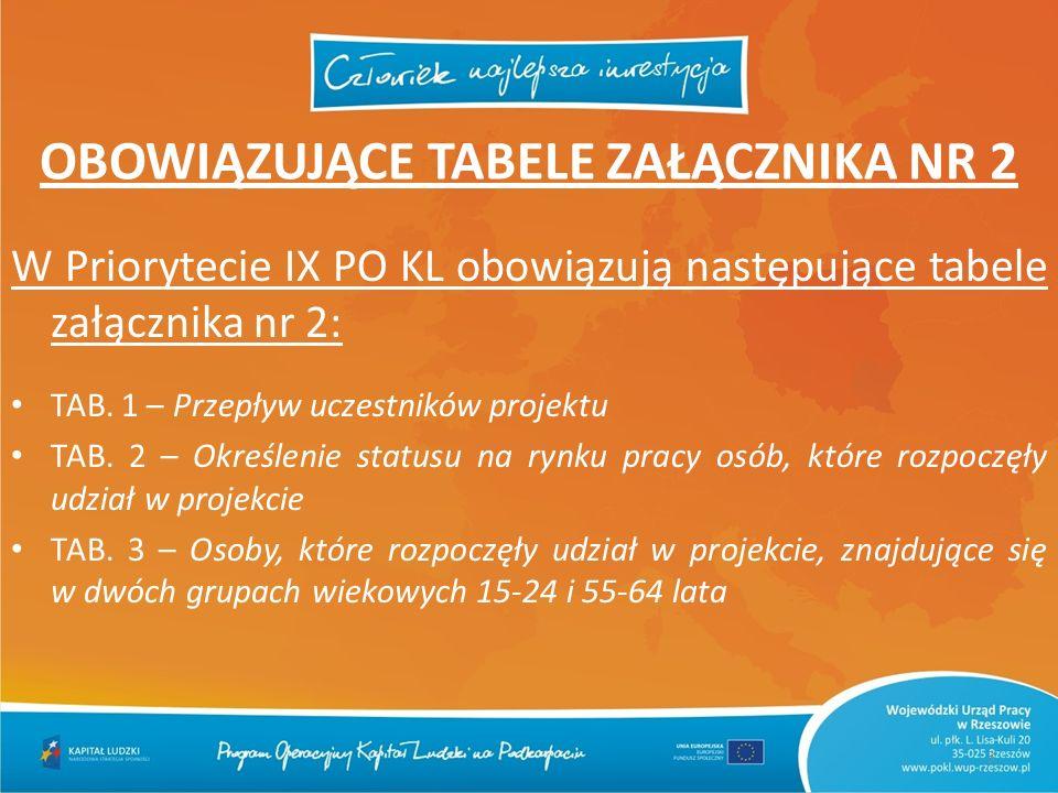 OBOWIĄZUJĄCE TABELE ZAŁĄCZNIKA NR 2 W Priorytecie IX PO KL obowiązują następujące tabele załącznika nr 2: TAB. 1 – Przepływ uczestników projektu TAB.