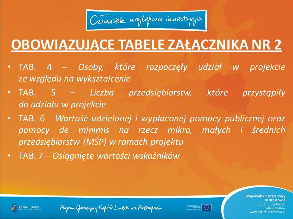 TAB. 4 – Osoby, które rozpoczęły udział w projekcie ze względu na wykształcenie TAB. 5 – Liczba przedsiębiorstw, które przystąpiły do udziału w projek