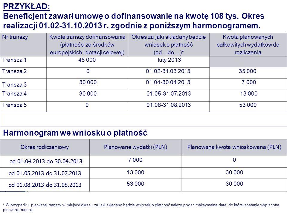 grudzień 2012 r. PRZYKŁAD: Beneficjent zawarł umowę o dofinansowanie na kwotę 108 tys. Okres realizacji 01.02-31.10.2013 r. zgodnie z poniższym harmon