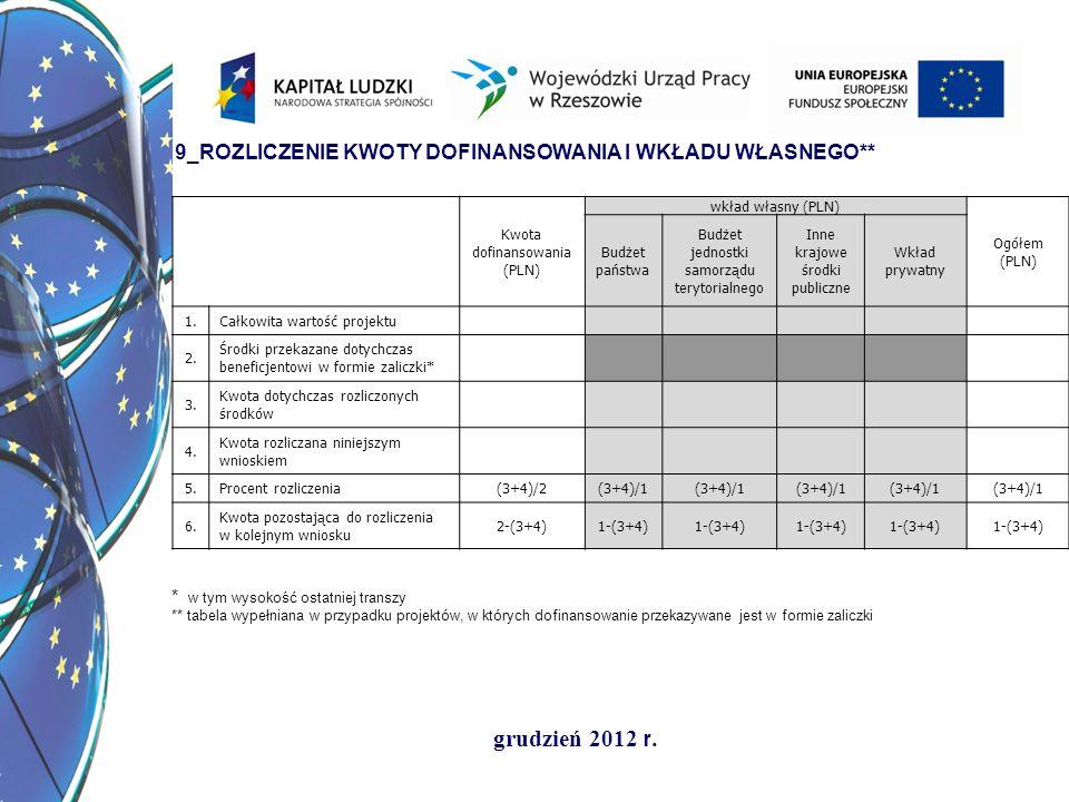 grudzień 2012 r. Kwota dofinansowania (PLN) wkład własny (PLN) Ogółem (PLN) Budżet państwa Budżet jednostki samorządu terytorialnego Inne krajowe środ