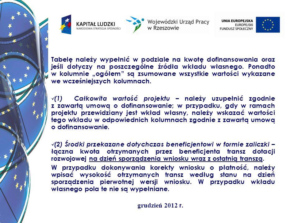 grudzień 2012 r. Tabelę należy wypełnić w podziale na kwotę dofinansowania oraz jeśli dotyczy na poszczególne źródła wkładu własnego. Ponadto w kolumn
