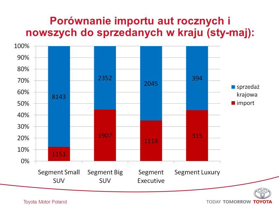Toyota Motor Poland Porównanie importu aut rocznych i nowszych do sprzedanych w kraju (sty-maj):