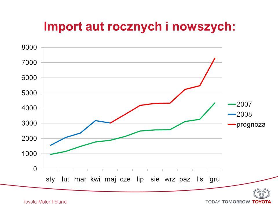 Toyota Motor Poland Akcje promocyjne Kredyty Tanie ubezpieczenie lub gratis Doposażenie samochodu za darmo albo mniej niż warte Rabaty Skomplikowana i niezrozumiała (trudna do porównania) oferta